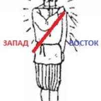 Диктовка № 28. Стороны Света и Молитвенный перст