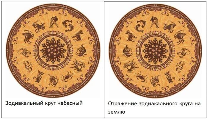 Вращение зодиакальных кругов по принципу сцепления шестерёнки